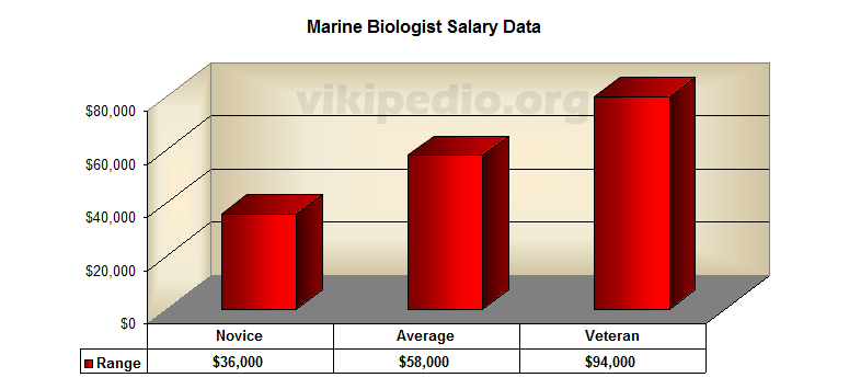 Earnings - Marine biologist